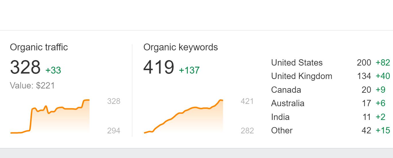 aHrefs - přehled organické návštěvnosti a počtu klíčových slov
