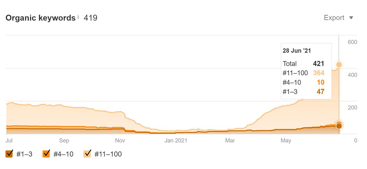 graf znázorňující vývoj organické návštěvnosti webové stránky klienta